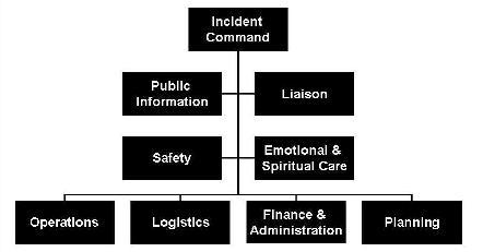 ics chart small1 ics missouri communication page 2